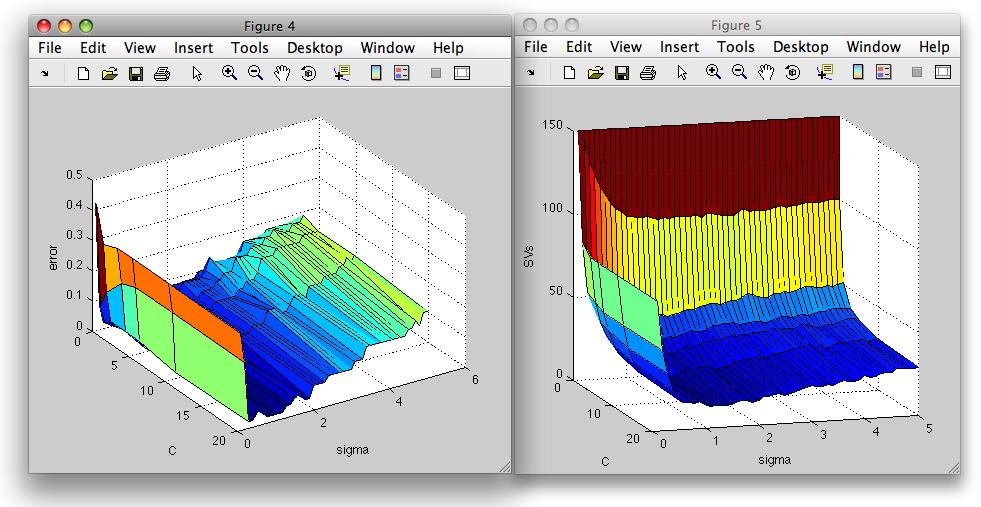 perClass: Support vector classifier